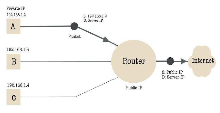 diferencias entre ipv4 y IPV6 diagram