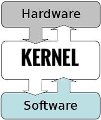 Qué es el Kernel