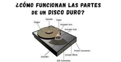 ¿Qué es y cómo funcionan las partes de un disco duro?