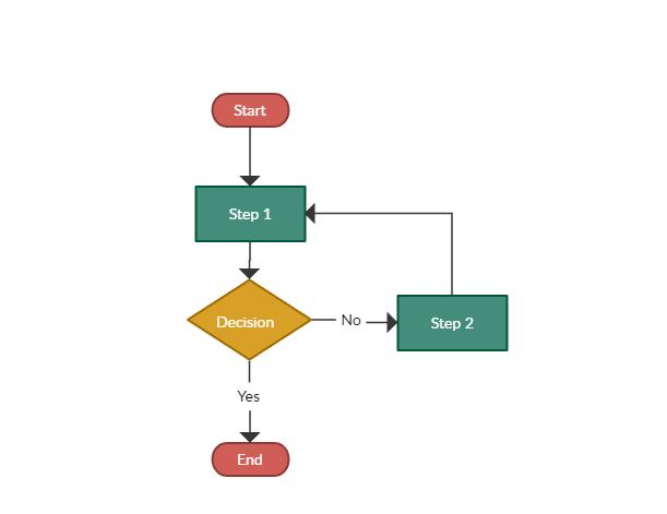 5 Mejores Herramientas Para Crear Diagramas De Flujo