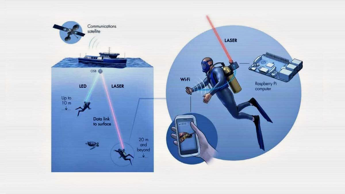 Aqua-Fi, El Primer Sistema Wi-Fi para disfrutar de Internet Bajo el Agua